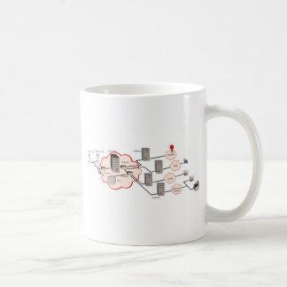 project net network coffee mugs