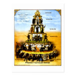 Pyramid Of The Capitalist System (Anti-Capitalism) Postcard