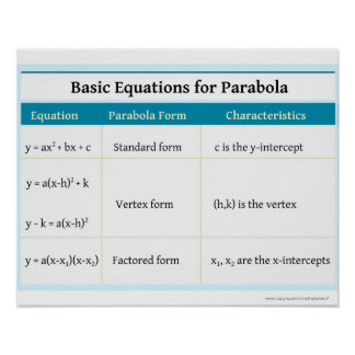 Quadratics: Parabola Basic Equations Poster