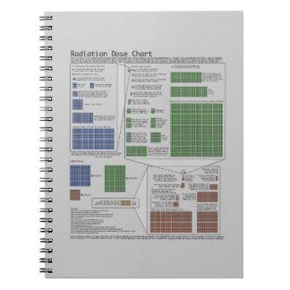 Radiation Dose Chart (Physics) Spiral Notebook