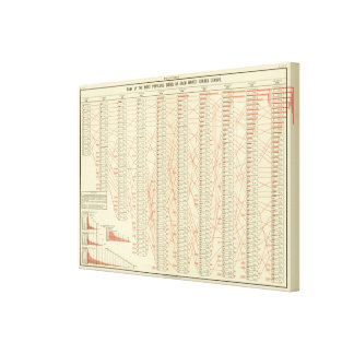 Rank of cities canvas print