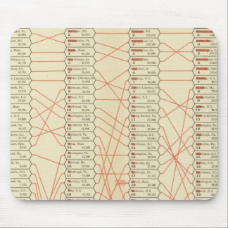 Rank of cities mouse pad