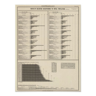 Ratio of people engaged in useful occupations poster