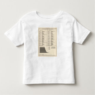 Ratio of people engaged in useful occupations toddler T-Shirt