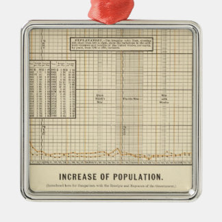 Receipts and expenditures per capita christmas ornament