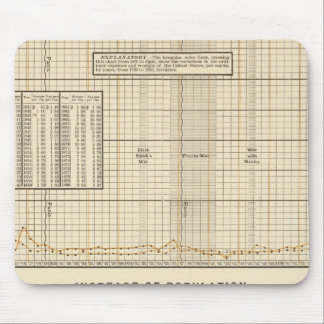 Receipts and expenditures per capita mouse pad