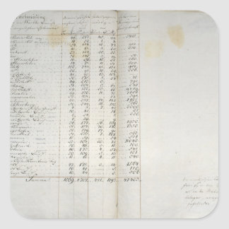 Record of colonies in Warthebruch, Poland, 1775 Square Sticker