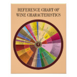 REFERENCE CHART OF WINE CHARACTERISTICS POSTER