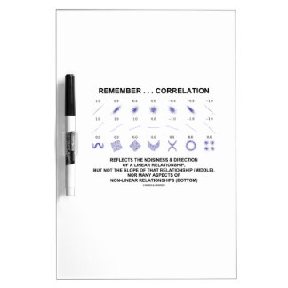 Remember Correlation Reflects Linear Relationship Dry Erase Boards