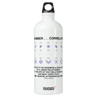 Remember Correlation Reflects Linear Relationship SIGG Traveller 1.0L Water Bottle