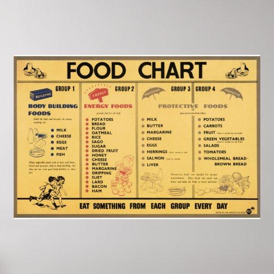 Reprint of a WWII Propaganda Food Rationing Chart