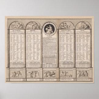 Republican calendar, 1794 poster