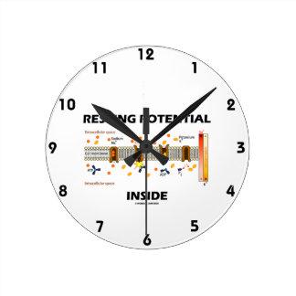 Resting Potential Inside (Na-K Active Transport) Wall Clock