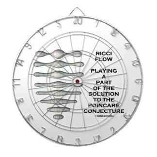Ricci Flow Solution Poincaré Conjecture (Geometry) Dartboard