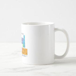 Roller Derby Periodic Table Basic White Mug