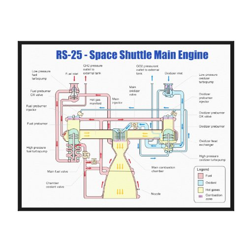 RS-25 Space Shuttle Main Engine Diagram Stretched Canvas Prints