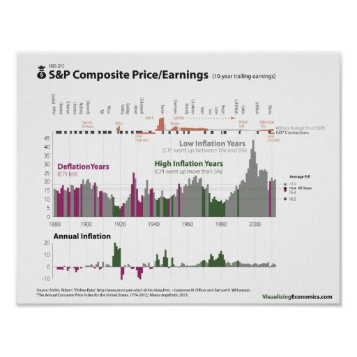 S&P Price/Earnings and Inflation since 1880 Print