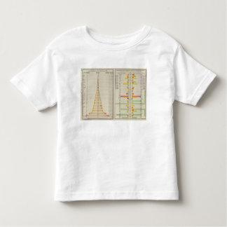 School Enrollment and 1890 Population Toddler T-Shirt