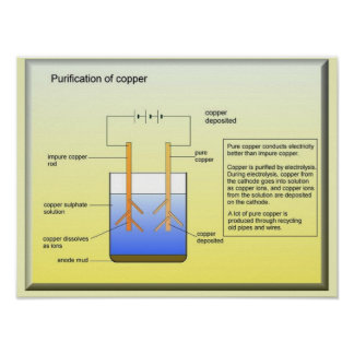 Science Industrial Purification of copper Posters