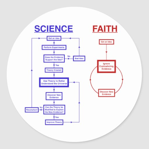 Science vs Faith Round Stickers