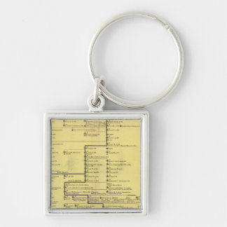 Scotland from 404 to 1603 key ring