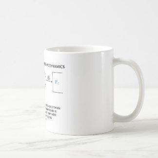 Second Law Of Thermodynamics (Physics) Work Mugs