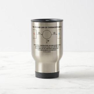 Second Law Of Thermodynamics Work (Physics) Coffee Mug