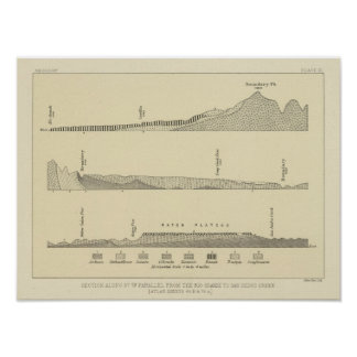 Section along 37th parallel poster