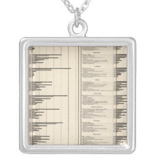 Selected occupations to total silver plated necklace