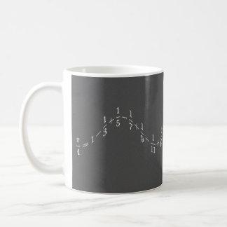 Series of Pi Coffee Mug