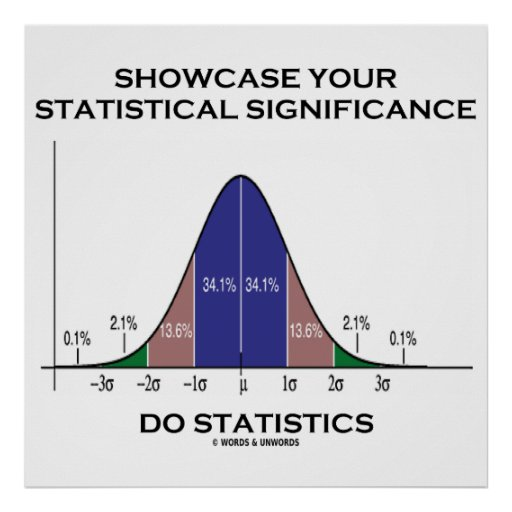 Showcase Your Statistical Significance Statistics Print