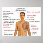 Side Effects Chart for the Drug Alprazolam