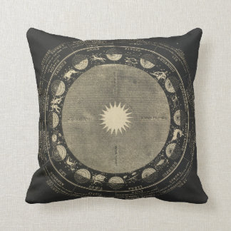 Signs of the Zodiac Cushion