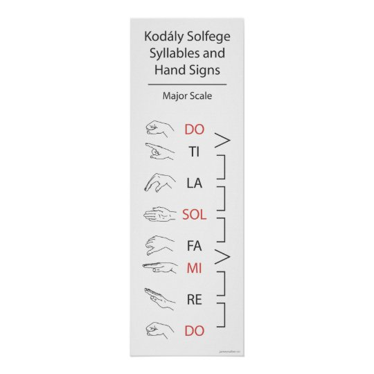Solfege Syllables and Hand Signs (Major Scale) Poster