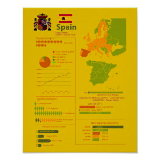 Spain Infographic Poster