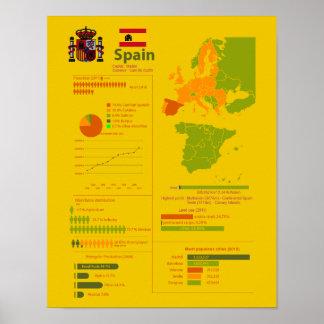 Spain Infographic Print