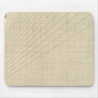 Speed, time, distance graph mouse pad