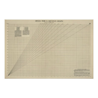 Speed, time, distance graph poster