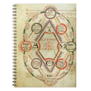 St.Johns 17 f.7v Cosmological diagram, from the Bo Notebook