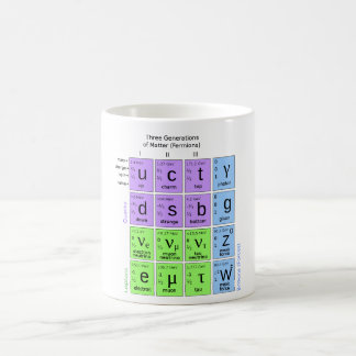 Standard Model Of Elementary Particles Basic White Mug