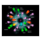 Subatomic particles poster