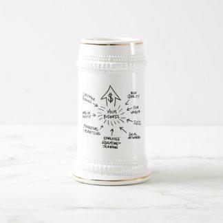 Successful Business Marketing Flow Chart Beer Steins