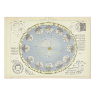 Sun, Earth and Moon Astronomy Map 1890's Print