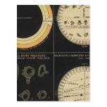 Sun, Spots on the Sun, Transits of Mercury & Venus Post Cards