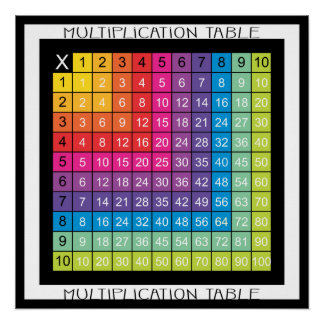 Super Colorful Multiplication Table Poster