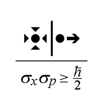 Heisenberg Uncertainty Principle