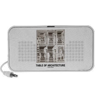 Table Of Architecture (Different Column Forms) Travel Speaker