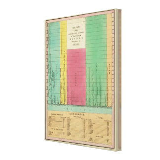 Table of the Comparative Lengths Stretched Canvas Prints
