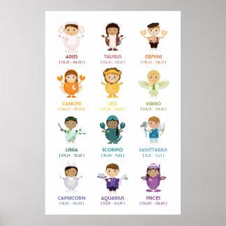 TBA: Zodiac / Horoscope Wall Chart