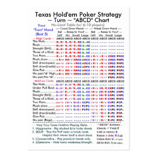 Texas Hold em Poker Strategy ABCD Charts II Business Card Templates